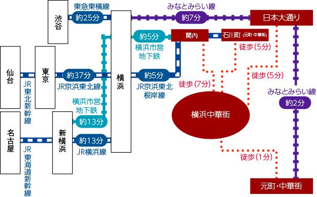 横浜 まで 駅 から ここ